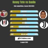 Kenny Tete vs Danilo h2h player stats