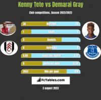 Kenny Tete vs Demarai Gray h2h player stats