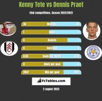 Kenny Tete vs Dennis Praet h2h player stats
