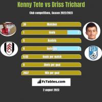 Kenny Tete vs Driss Trichard h2h player stats