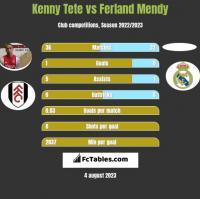 Kenny Tete vs Ferland Mendy h2h player stats
