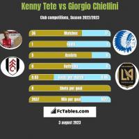 Kenny Tete vs Giorgio Chiellini h2h player stats