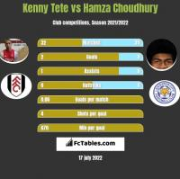 Kenny Tete vs Hamza Choudhury h2h player stats