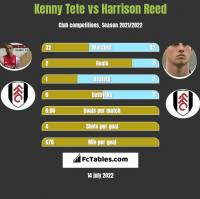 Kenny Tete vs Harrison Reed h2h player stats