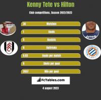 Kenny Tete vs Hilton h2h player stats