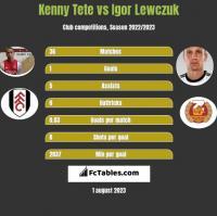 Kenny Tete vs Igor Lewczuk h2h player stats