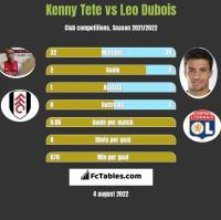 Kenny Tete vs Leo Dubois h2h player stats