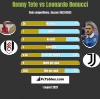 Kenny Tete vs Leonardo Bonucci h2h player stats