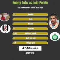 Kenny Tete vs Loic Perrin h2h player stats