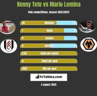 Kenny Tete vs Mario Lemina h2h player stats