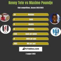 Kenny Tete vs Maxime Poundje h2h player stats