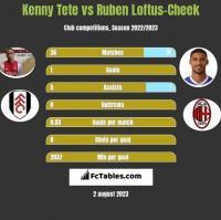 Kenny Tete vs Ruben Loftus-Cheek h2h player stats