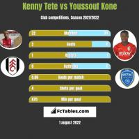 Kenny Tete vs Youssouf Kone h2h player stats