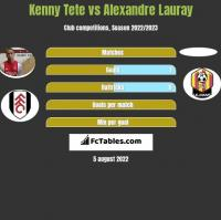 Kenny Tete vs Alexandre Lauray h2h player stats