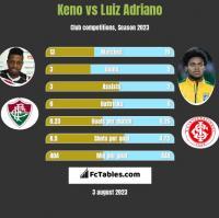 Keno vs Luiz Adriano h2h player stats