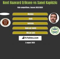Kent Haavard Eriksen vs Sanel Kapidzic h2h player stats