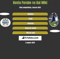 Kenta Furube vs Kai Miki h2h player stats