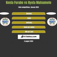 Kenta Furube vs Ryota Matsumoto h2h player stats
