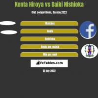 Kenta Hiroya vs Daiki Nishioka h2h player stats