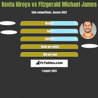 Kenta Hiroya vs Fitzgerald Michael James h2h player stats