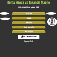 Kenta Hiroya vs Takanori Maeno h2h player stats