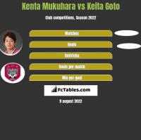 Kenta Mukuhara vs Keita Goto h2h player stats