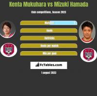 Kenta Mukuhara vs Mizuki Hamada h2h player stats