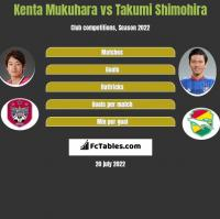 Kenta Mukuhara vs Takumi Shimohira h2h player stats