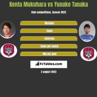 Kenta Mukuhara vs Yusuke Tanaka h2h player stats