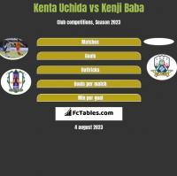 Kenta Uchida vs Kenji Baba h2h player stats