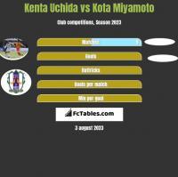 Kenta Uchida vs Kota Miyamoto h2h player stats