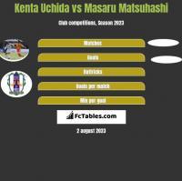 Kenta Uchida vs Masaru Matsuhashi h2h player stats