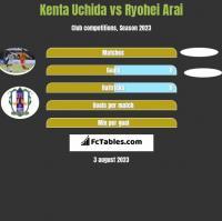 Kenta Uchida vs Ryohei Arai h2h player stats