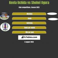 Kenta Uchida vs Shohei Ogura h2h player stats