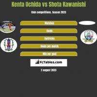 Kenta Uchida vs Shota Kawanishi h2h player stats