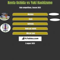 Kenta Uchida vs Yuki Hashizume h2h player stats