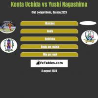 Kenta Uchida vs Yushi Nagashima h2h player stats