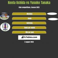 Kenta Uchida vs Yusuke Tanaka h2h player stats