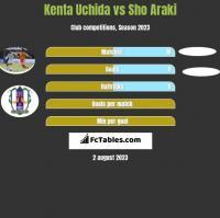 Kenta Uchida vs Sho Araki h2h player stats