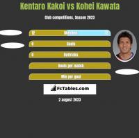 Kentaro Kakoi vs Kohei Kawata h2h player stats