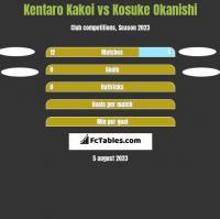 Kentaro Kakoi vs Kosuke Okanishi h2h player stats