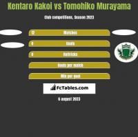 Kentaro Kakoi vs Tomohiko Murayama h2h player stats