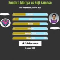 Kentaro Moriya vs Koji Yamase h2h player stats