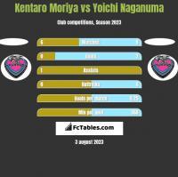 Kentaro Moriya vs Yoichi Naganuma h2h player stats