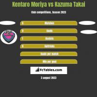 Kentaro Moriya vs Kazuma Takai h2h player stats