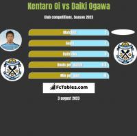 Kentaro Oi vs Daiki Ogawa h2h player stats