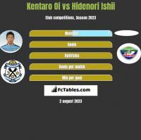 Kentaro Oi vs Hidenori Ishii h2h player stats