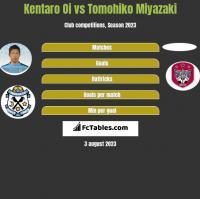 Kentaro Oi vs Tomohiko Miyazaki h2h player stats