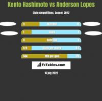 Kento Hashimoto vs Anderson Lopes h2h player stats