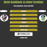 Kento Hashimoto vs Anton Terekhov h2h player stats
